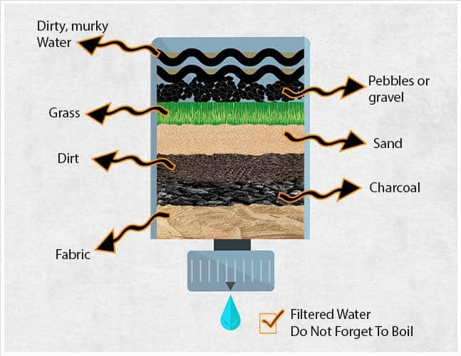How To Find And Purify Water In The Wild | Survival Report