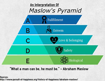 Simplified Maslow Pyramid
