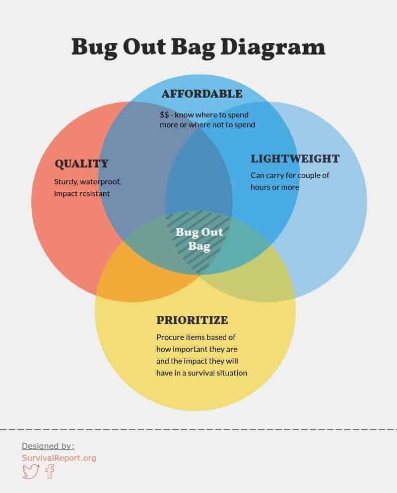 Bug Out Bag Diagram